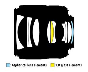 asperical-lens-element-and-ED-glass-element